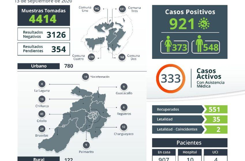 Pitalito reportó seis casos positivos y dos fallecidos por la COVID-19
