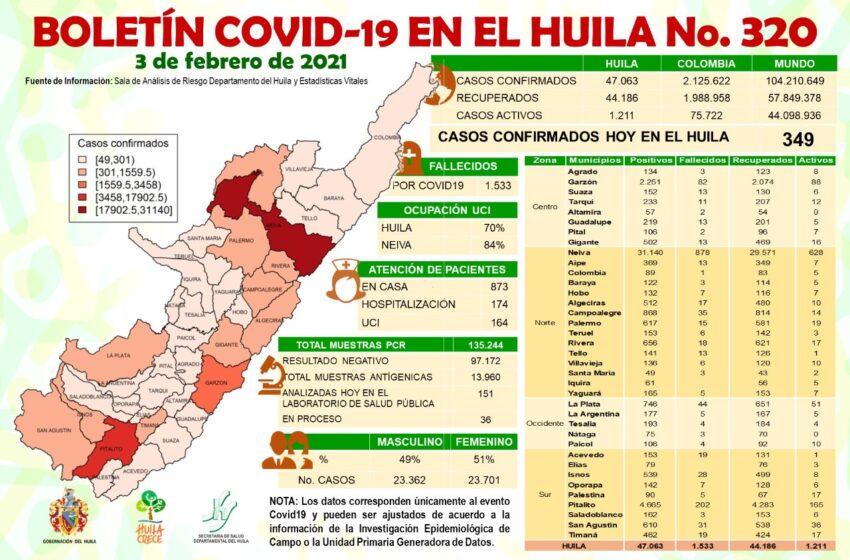 El Huila fue notificado de 349 casos nuevos de Covid19