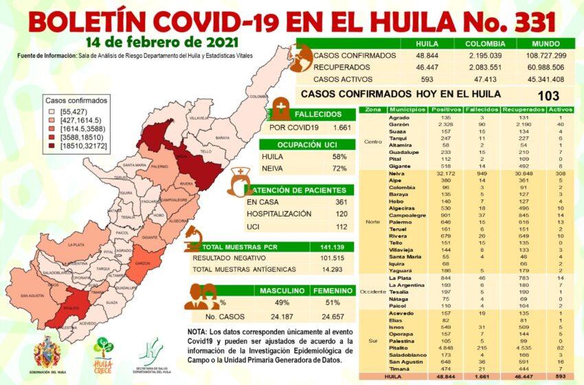 103 casos de Covid19 se confirman para el Huila