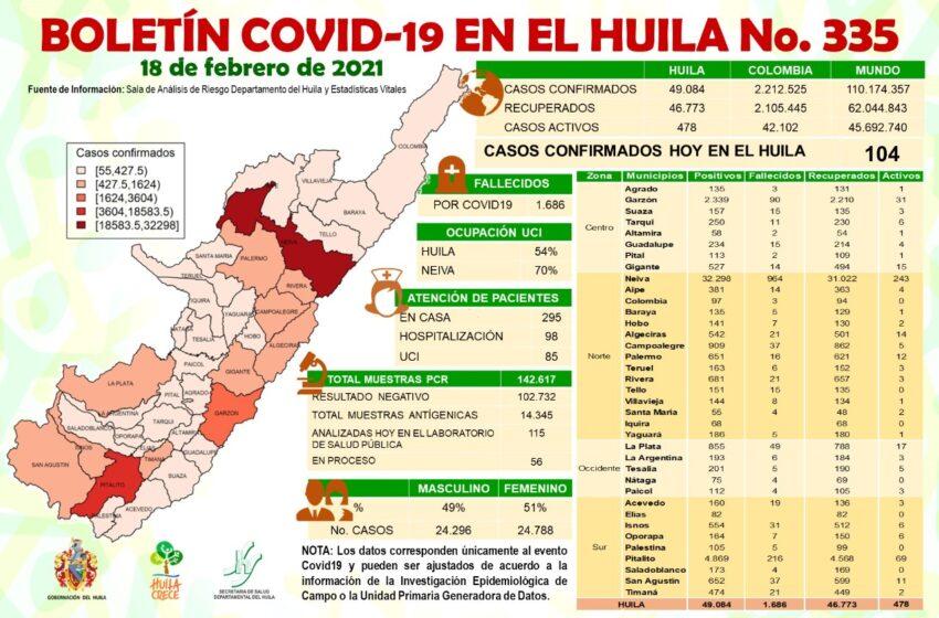 104 casos de Covid19 se confirman para el Huila