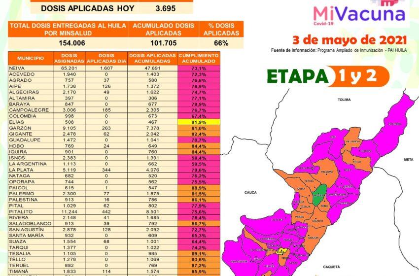 Más de 100.000 dosis de vacunas contra el Covid19 se han aplicado en el departamento del Huila   _
