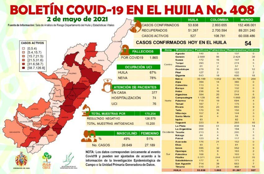 54 casos positivos de Covid19 se notificaron al Huila este domingo