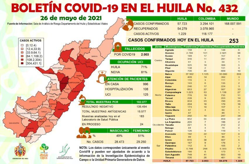 El Huila continúa en alerta por aumento de casos positivos y activos