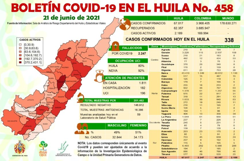 338 casos de Covid19 este lunes para el Huila
