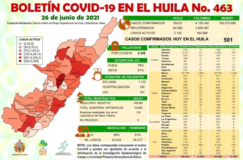 501 casos nuevos de Covid19 para el Huila