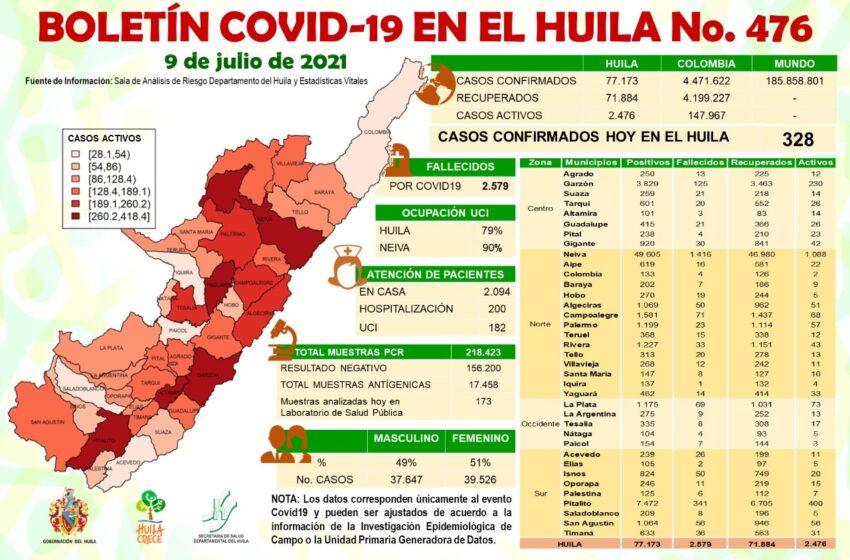 328 casos de Covid19 se notificaron ayer para el Huila