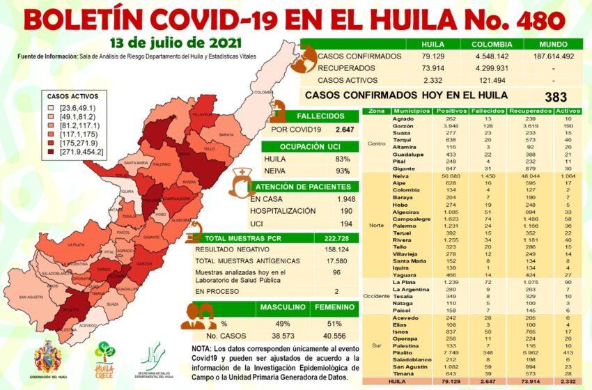 383 casos de Covid 19 se notifican este martes para el Huila