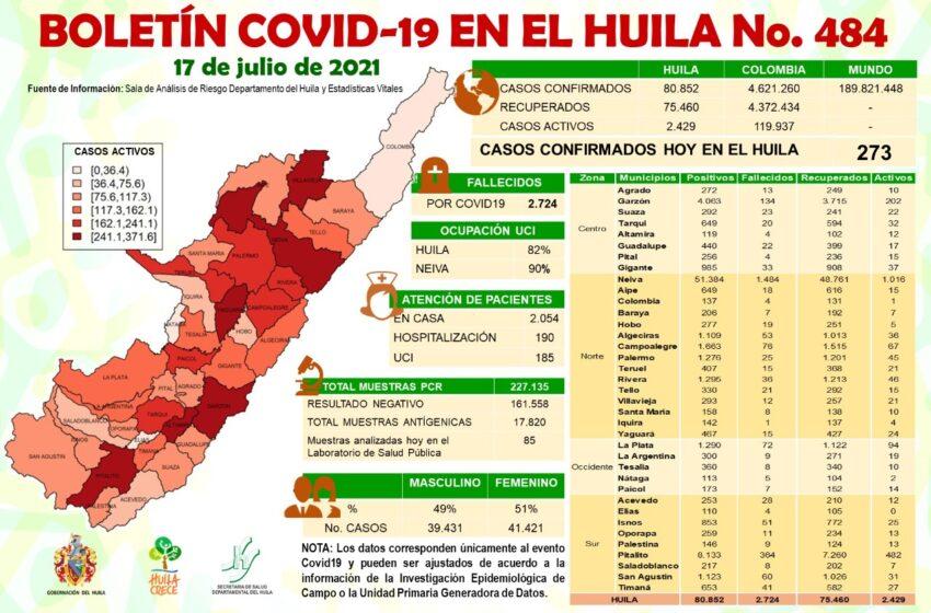 Minsalud reportó 273 casos nuevos de Covid19 para el Huila