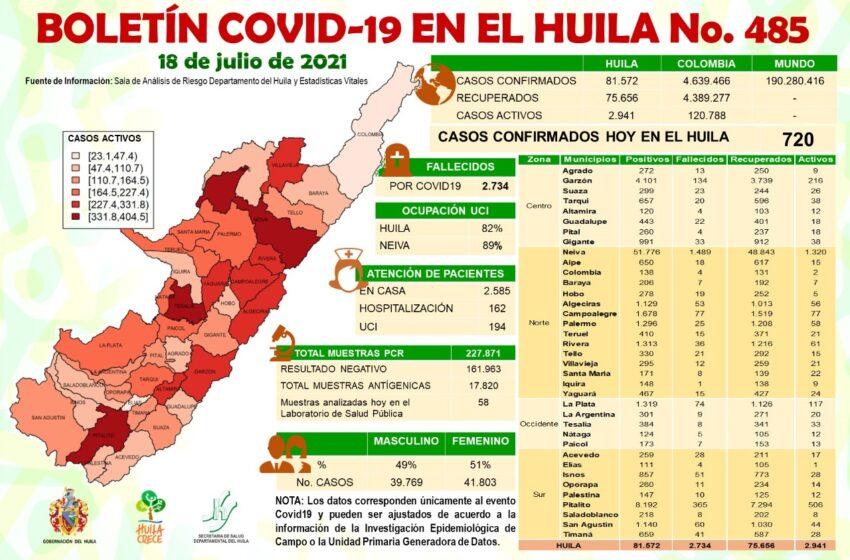 Minsalud reportó 720 casos nuevos de Covid19 para el Huila