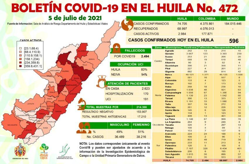 596 casos de Covid19 sumó el Huila