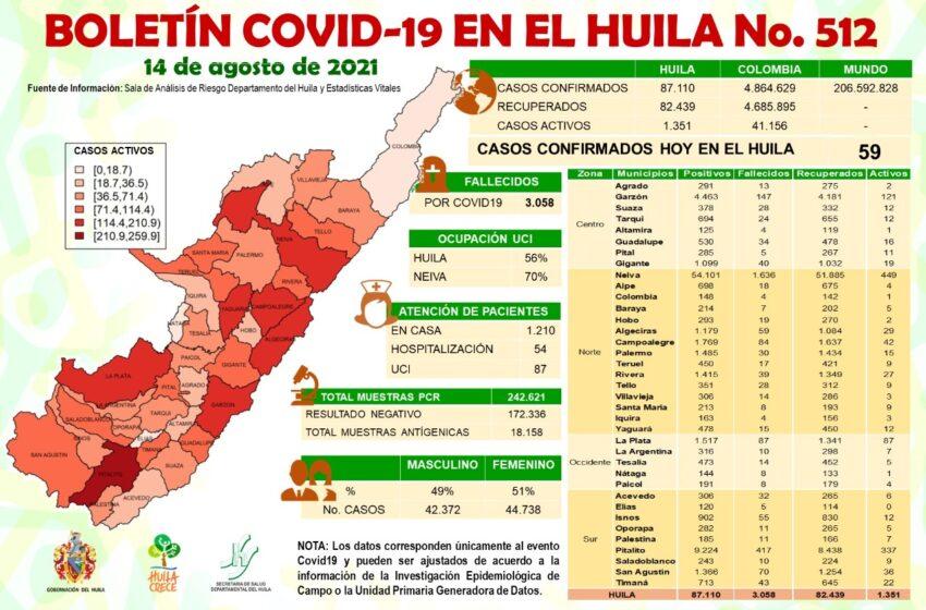 59 casos de Covid19 reporta el Huila este sábado