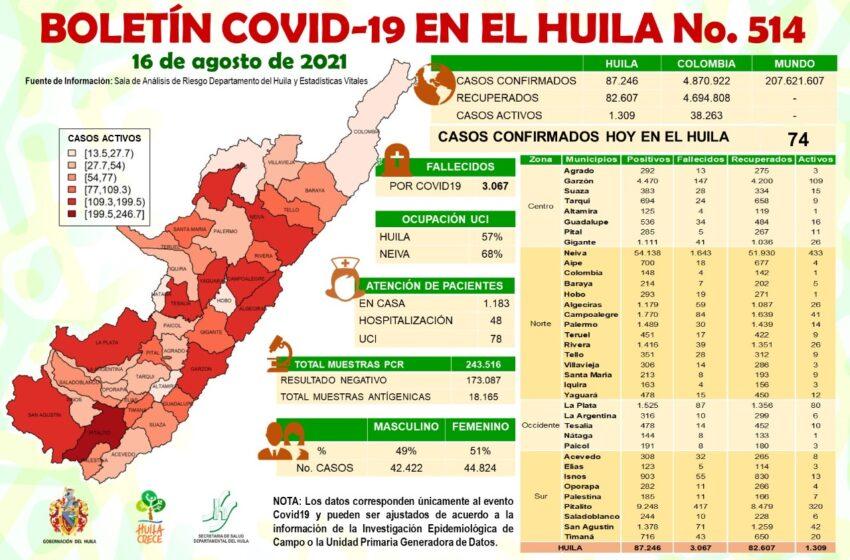 74 casos de Covid19 notificados hoy para el Huila