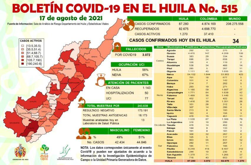 34 casos de Covid19 notificados hoy martes para el Huila