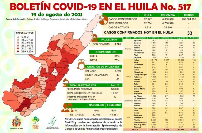 33 casos nuevos de Covid19 sumó el Huila