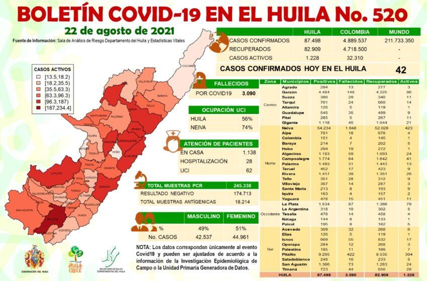 42 casos nuevos de Covid19 este domingo para el Huila