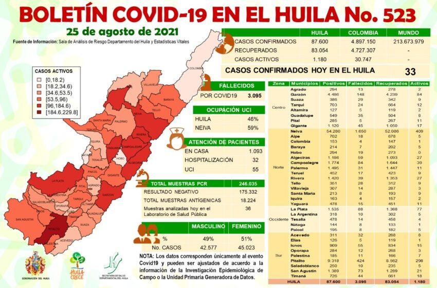 33 casos nuevos de Covid19 este miércoles para el Huila