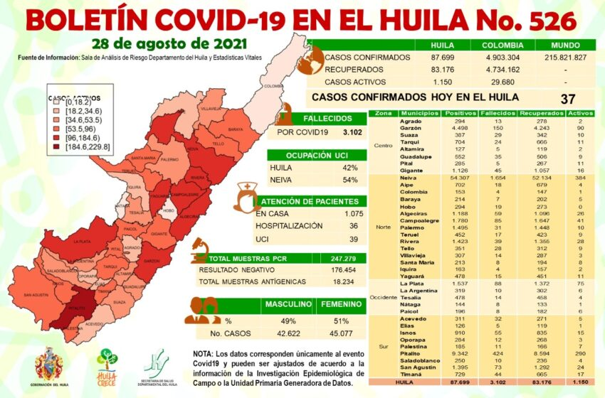 37 casos de Covid19 fueron notificados este sábado al Huila