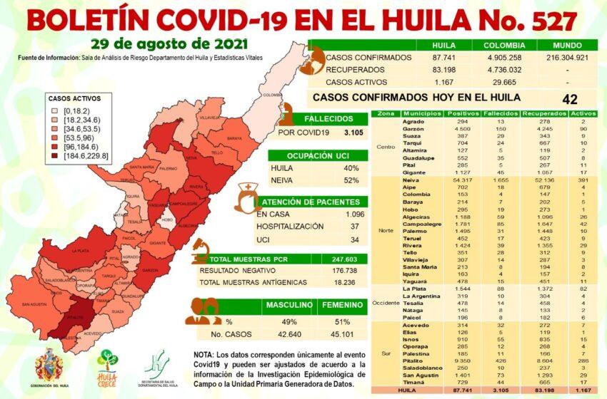 42 casos de Covid19 fueron notificados al Huila este domingo