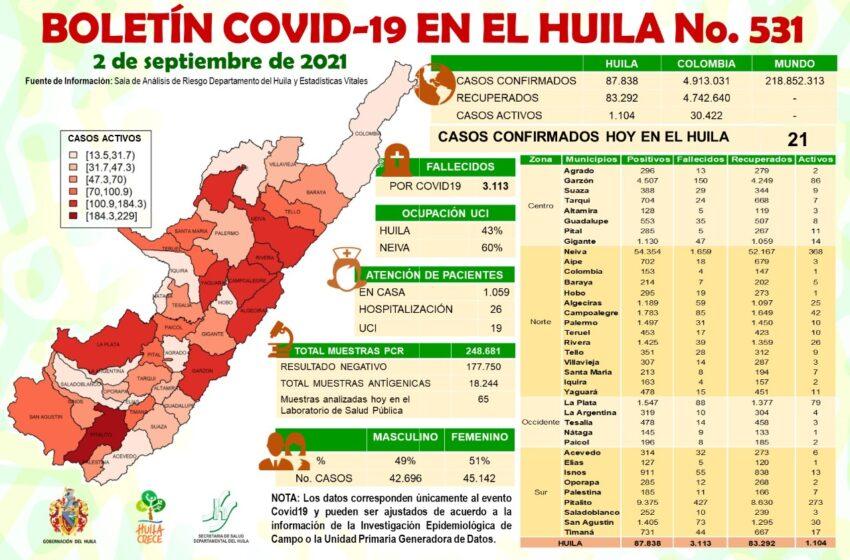21 casos de Covid19 notificados este jueves para el Huila