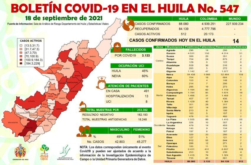 14 casos de Covid19 se confirmaron este sábado para el Huila